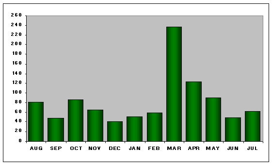 Chart of helpdesk statistics for August 2009 to July 2010
